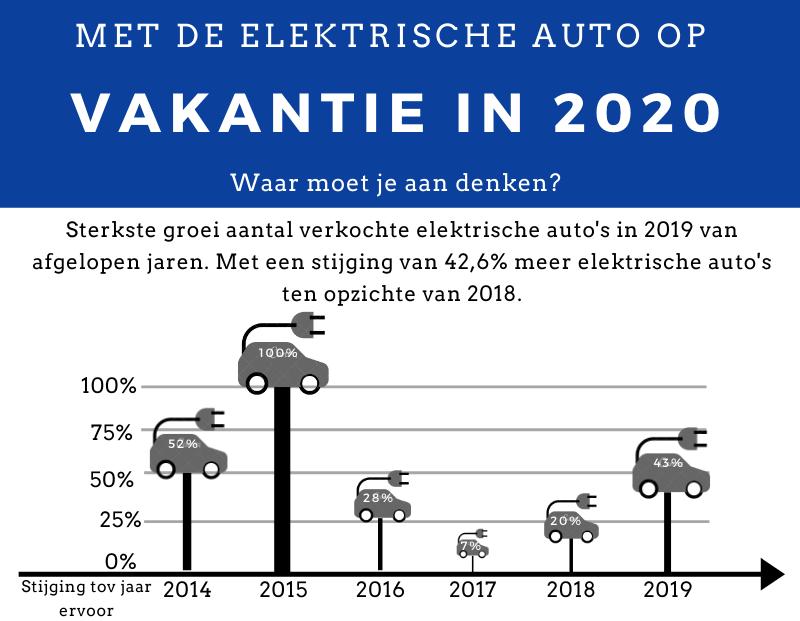 Header Elektrische Autovakanties - De uitdagingen